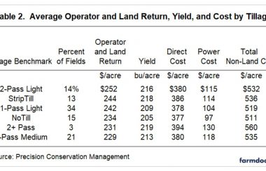 Tillage Benchmarks for Corn in Illinois